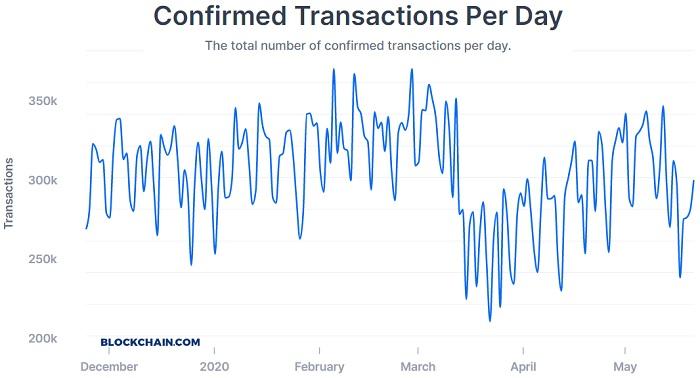 bitcoin transactions per second